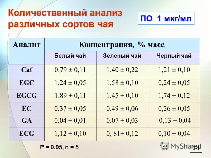 1414 ПО 1 мкг/мл АналитКонцентрация, % масс. Белый чайЗеленый чайЧерный чай Caf0,79 ± 0,111,40 ± 0,221,21 ± 0,10 EGC1,24 ± 0,051,58 ± 0,100,24 ± 0,05 EGCG1,89 ± 0,111,45 ± 0,101,74 ± 0,12 EC0,37 ± 0,050,49 ± 0,060,26 ± 0,05 GA0,04 ± 0,010,07 ± 0,03 0
