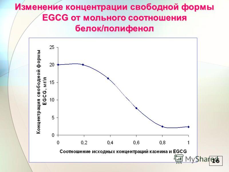 16 Изменение концентрации свободной формы EGCG от мольного соотношения белок/полифенол