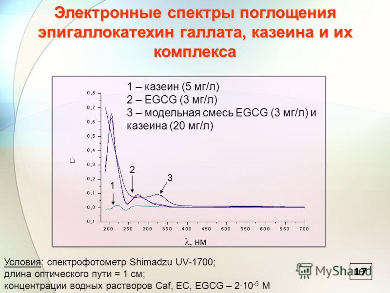 λ, нм 1 2 3 1 – казеин (5 мг/л) 2 – EGCG (3 мг/л) 3 – модельная смесь EGCG (3 мг/л) и казеина (20 мг/л) 17 Электронные спектры поглощения эпигаллокатехин галлата, казеина и их комплекса Условия: спектрофотометр Shimadzu UV-1700; длина оптического пут