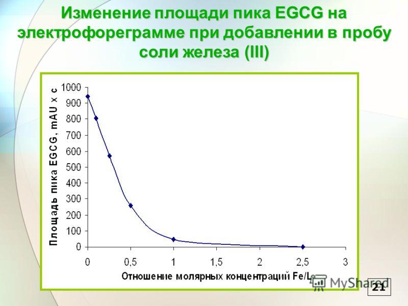21 Изменение площади пика EGCG на электрофореграмме при добавлении в пробу соли железа (III)