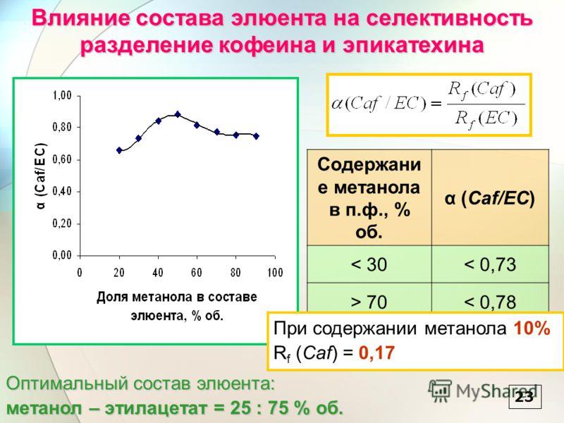 2323 Влияние состава элюента на селективность разделение кофеина и эпикатехина Содержани е метанола в п.ф., % об. α (Caf/EC) < 30< 0,73 > 70< 0,78 При содержании метанола 10% R f (Caf) = 0,17 Оптимальный состав элюента: метанол – этилацетат = 25 : 75