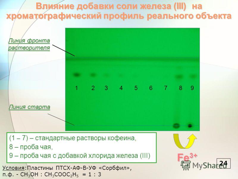 (1 – 7) – стандартные растворы кофеина, 8 – проба чая, 9 – проба чая с добавкой хлорида железа (III) Влияние добавки соли железа (III) на хроматографический профиль реального объекта 2424 Условия:Пластины ПТСХ-АФ-В-УФ «Сорбфил», п.ф. - CH 3 OH : CH 3