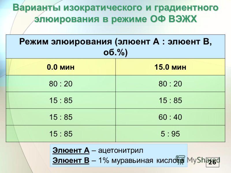 Варианты изократического и градиентного элюирования в режиме ОФ ВЭЖХ 26 Режим элюирования (элюент А : элюент В, об.%) 0.0 мин15.0 мин 80 : 20 15 : 85 60 : 40 15 : 855 : 95 Элюент А – ацетонитрил Элюент В – 1% муравьиная кислота