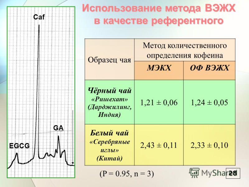 28 Caf GA EGCG Образец чая Метод количественного определения кофеина МЭКХОФ ВЭЖХ Чёрный чай «Ришехат» (Дарджилинг, Индия) 1,21 ± 0,061,24 ± 0,05 Белый чай «Серебряные иглы» (Китай) 2,43 ± 0,112,33 ± 0,10 (P = 0.95, n = 3) Использование метода ВЭЖХ в