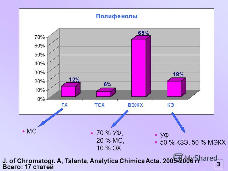 J. of Chromatogr. А, Talanta, Analytica Chimica Acta. 2005-2006 гг Всего: 17 статей МС 70 % УФ, 20 % МС, 10 % ЭХ УФ 50 % КЗЭ, 50 % МЭКХ 3