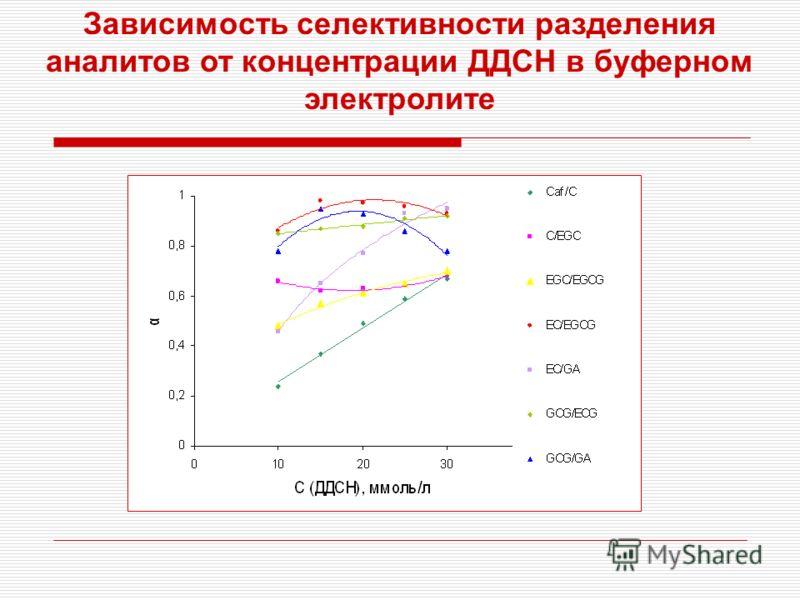 Зависимость селективности разделения аналитов от концентрации ДДСН в буферном электролите