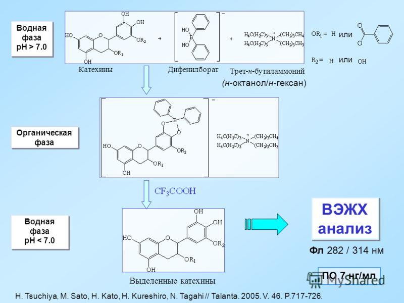 Органическая фаза Водная фаза pH < 7.0 Водная фаза pH < 7.0 Выделенные катехины ВЭЖХ анализ Фл 282 / 314 нм ПО 7 нг/мл Водная фаза pH > 7.0 Водная фаза pH > 7.0 КатехиныДифенилборат Трет-н-бутиламмоний или (н-октанол/н-гексан) H. Tsuchiya, M. Sato, H