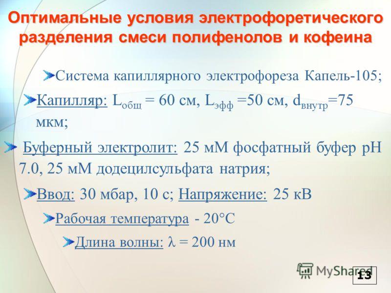 Оптимальные условия электрофоретического разделения смеси полифенолов и кофеина Система капиллярного электрофореза Капель-105; Капилляр: L общ = 60 см, L эфф =50 см, d внутр =75 мкм; Буферный электролит: 25 мМ фосфатный буфер pH 7.0, 25 мМ додецилсул