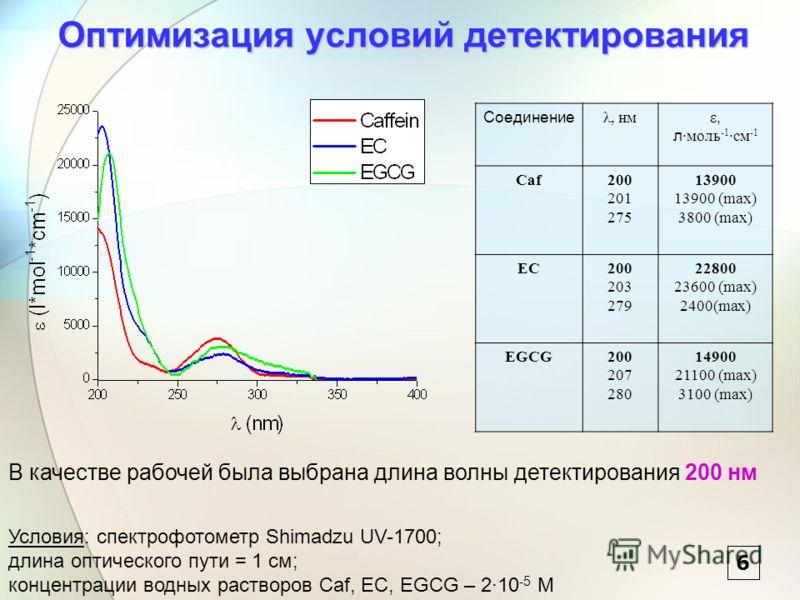 Оптимизация условий детектирования Соединение λ, нм ε, л ·моль -1 ·см -1 Caf200 201 275 13900 13900 (max) 3800 (max) EC200 203 279 22800 23600 (max) 2400(max) EGCG200 207 280 14900 21100 (max) 3100 (max) В качестве рабочей была выбрана длина волны де