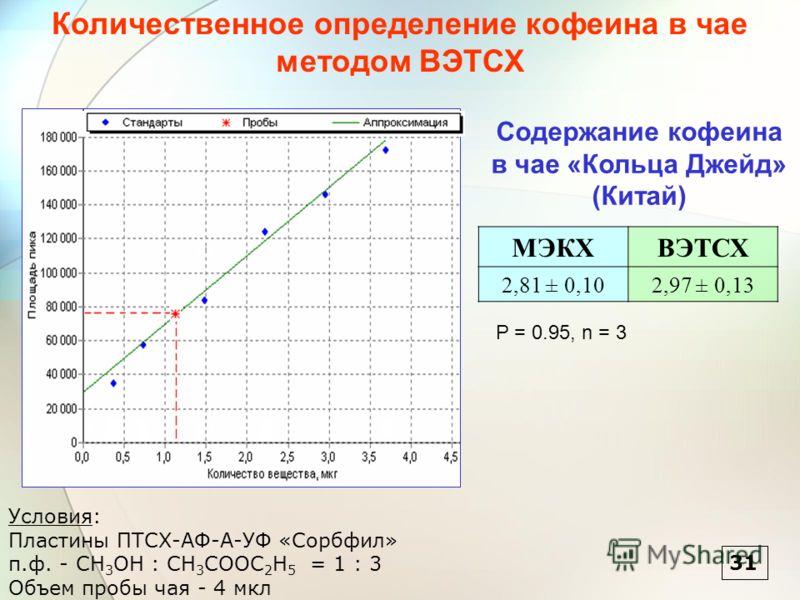 МЭКХВЭТСХ 2,81 ± 0,102,97 ± 0,13 Содержание кофеина в чае «Кольца Джейд» (Китай) P = 0.95, n = 3 Условия: Пластины ПТСХ-АФ-А-УФ «Сорбфил» п.ф. - CH 3 OH : CH 3 COOC 2 H 5 = 1 : 3 Объем пробы чая - 4 мкл Количественное определение кофеина в чае методо