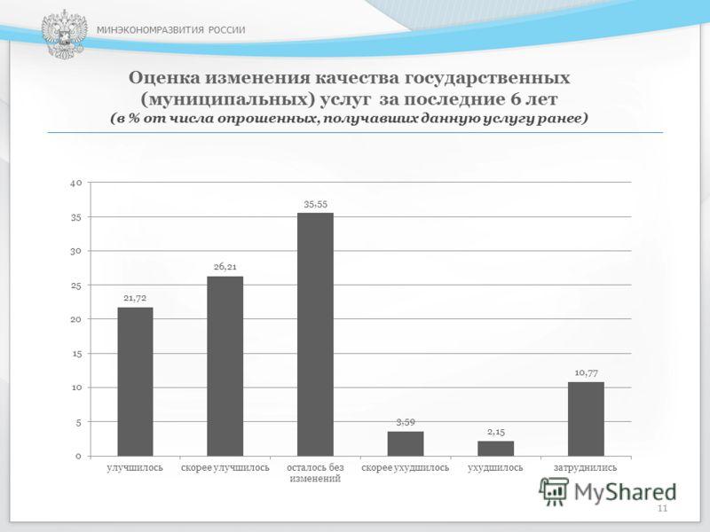 МИНЭКОНОМРАЗВИТИЯ РОССИИ Оценка изменения качества государственных (муниципальных) услуг за последние 6 лет (в % от числа опрошенных, получавших данную услугу ранее) 11