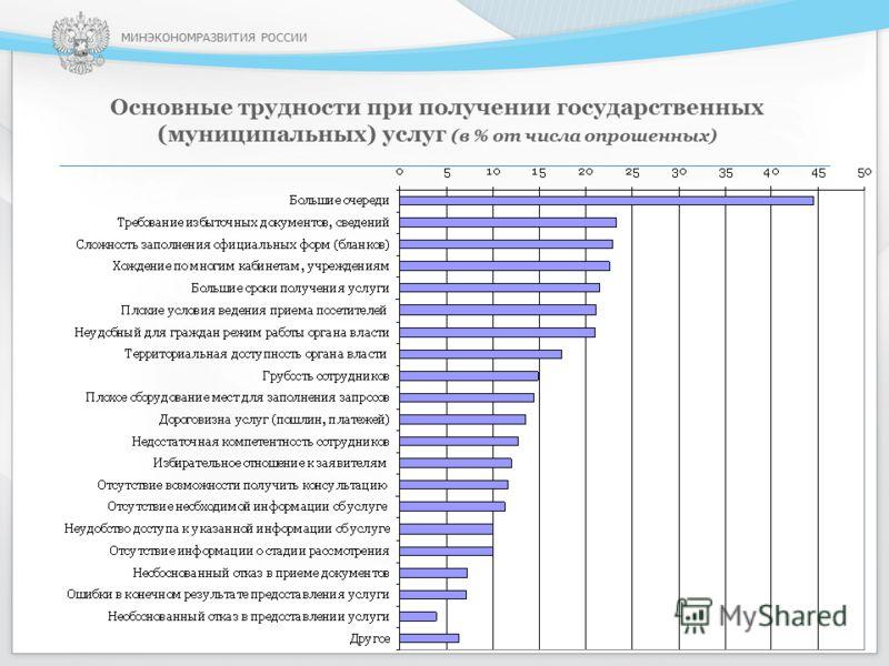 МИНЭКОНОМРАЗВИТИЯ РОССИИ Основные трудности при получении государственных (муниципальных) услуг (в % от числа опрошенных) 12