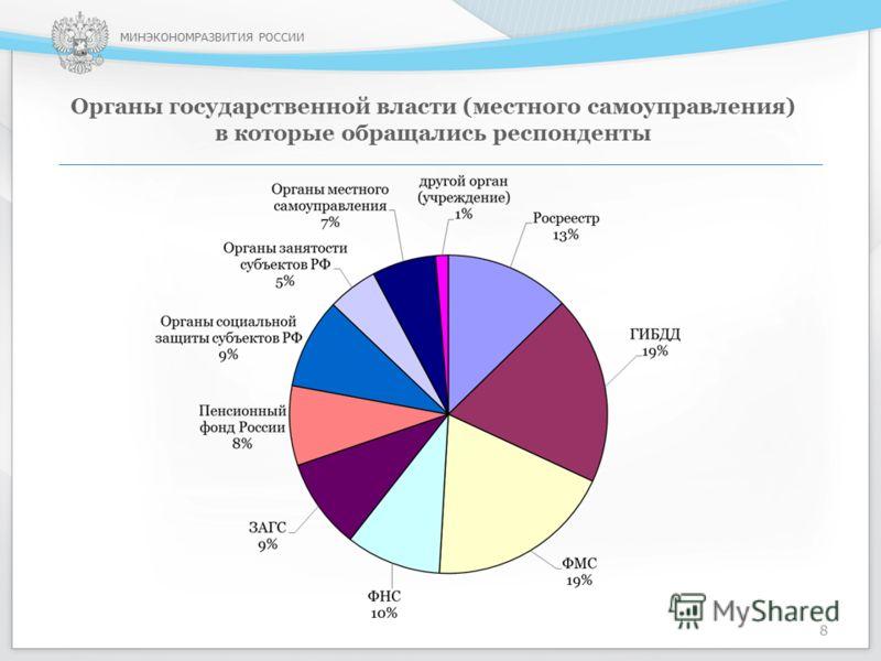 МИНЭКОНОМРАЗВИТИЯ РОССИИ Органы государственной власти (местного самоуправления) в которые обращались респонденты 8