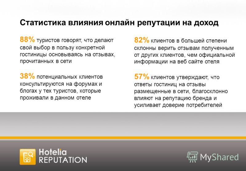 88% туристов говорят, что делают свой выбор в пользу конкретной гостиницы основываясь на отзывах, прочитанных в сети 38% потенциальных клиентов консультируются на форумах и блогах у тех туристов, которые проживали в данном отеле 82% клиентов в больше