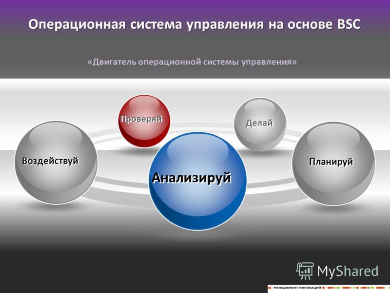 Планируй Воздействуй Анализируй Операционная система управления на основе BSC «Двигатель операционной системы управления» Делай Проверяй
