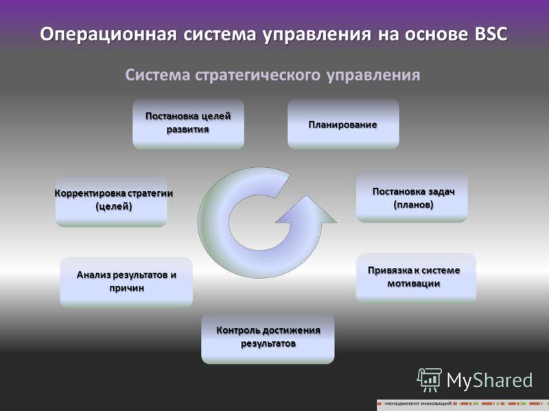 Система стратегического управления Постановка целей развития Планирование Постановка задач (планов) Привязка к системе мотивации Контроль достижения результатов Анализ результатов и причин Корректировка стратегии (целей) Операционная система управлен