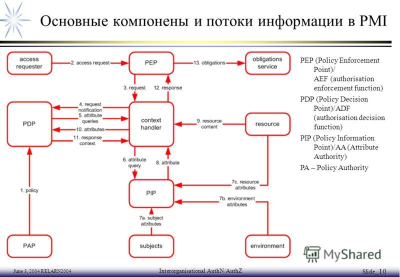 June 3, 2004 RELARN2004 Interorganisational AuthN/AuthZ Slide _10 Основные компонены и потоки информации в PMI PEP (Policy Enforcement Point)/ AEF (authorisation enforcement function) PDP (Policy Decision Point)/ADF (authorisation decision function)
