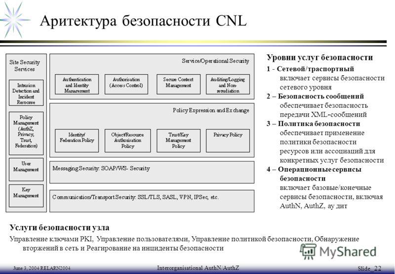 June 3, 2004 RELARN2004 Interorganisational AuthN/AuthZ Slide _22 Аритектура безопасности CNL Уровни услуг безопасности 1 - Сетевой/траспортный включает сервисы безопасности сетевого уровня 2 – Безопасность сообщений обеспечивает безопасность передач