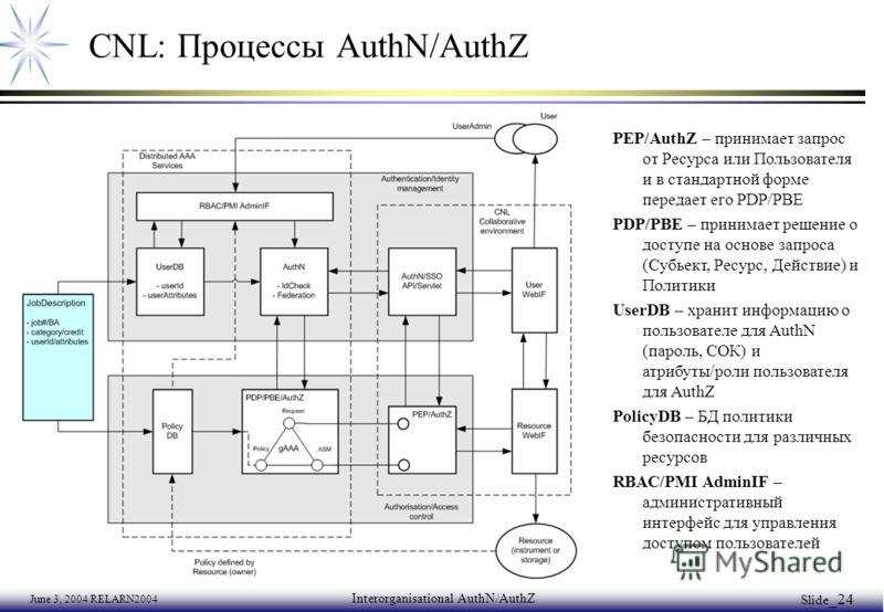 June 3, 2004 RELARN2004 Interorganisational AuthN/AuthZ Slide _24 CNL: Процессы AuthN/AuthZ PEP/AuthZ – принимает запрос от Ресурса или Пользователя и в стандартной форме передает его PDP/PBE PDP/PBE – принимает решение о доступе на основе запроса (С