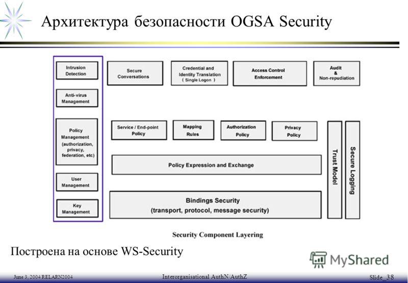 June 3, 2004 RELARN2004 Interorganisational AuthN/AuthZ Slide _38 Архитектура безопасности OGSA Security Построена на основе WS-Security