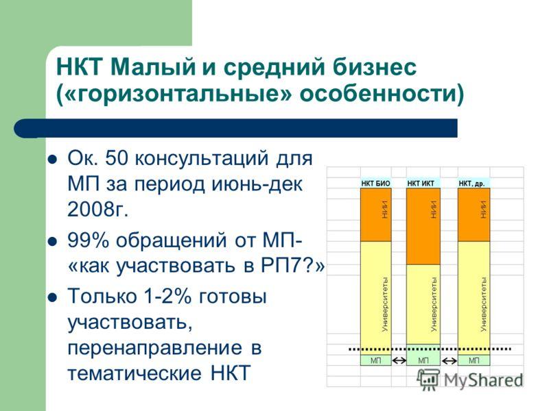 НКТ Малый и средний бизнес («горизонтальные» особенности) Ок. 50 консультаций для МП за период июнь-дек 2008г. 99% обращений от МП- «как участвовать в РП7?» Только 1-2% готовы участвовать, перенаправление в тематические НКТ
