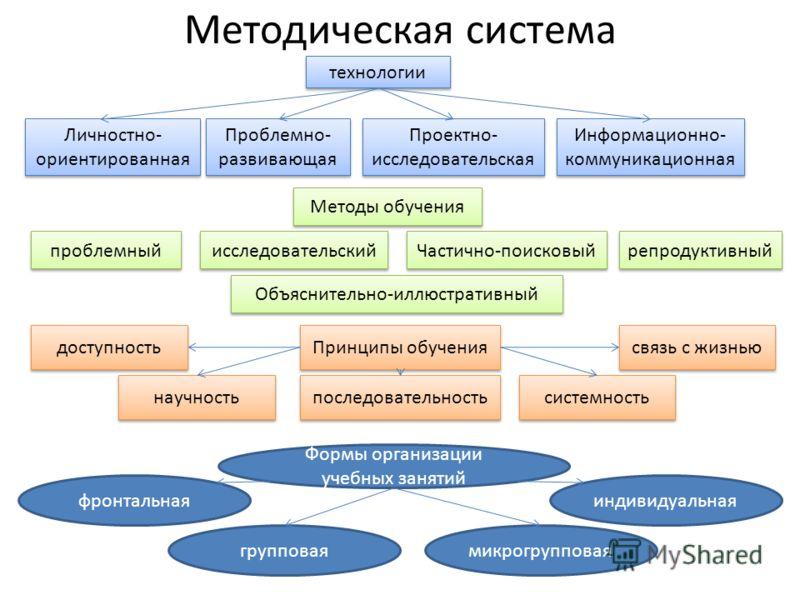 технологии Методическая система Проблемно- развивающая Проектно- исследовательская Информационно- коммуникационная Личностно- ориентированная Методы обучения Объяснительно-иллюстративный Частично-поисковый репродуктивный исследовательский проблемный