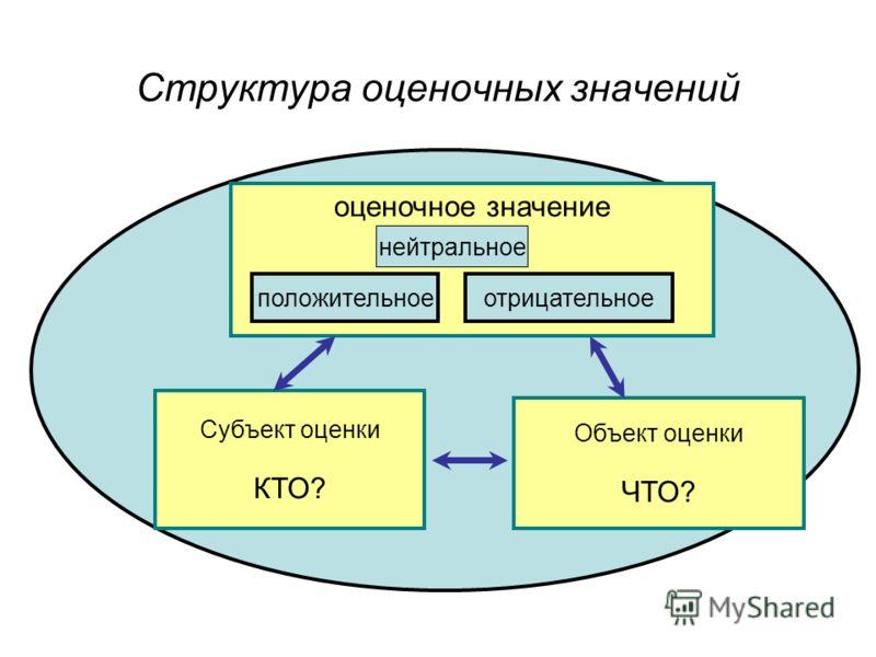 Структура оценочных значений Cубъект оценки КТО? Объект оценки ЧТО? оценочное значение положительное отрицательное нейтральное