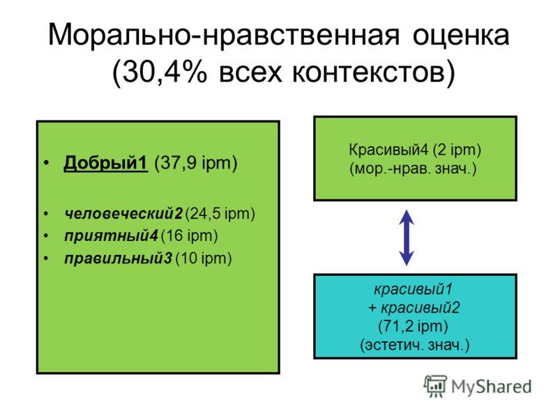 Морально-нравственная оценка (30,4% всех контекстов) Добрый1 (37,9 ipm) человеческий2 (24,5 ipm) приятный4 (16 ipm) правильный3 (10 ipm) Красивый4 (2 ipm) (мор.-нрав. знач.) красивый1 + красивый2 (71,2 ipm) (эстетич. знач.)