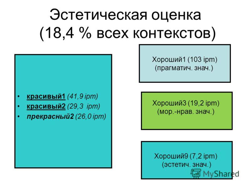 Эстетическая оценка (18,4 % всех контекстов) красивый1 (41,9 ipm) красивый2 (29,3 ipm) прекрасный2 (26,0 ipm) Хороший1 (103 ipm) (прагматич. знач.) Хороший9 (7,2 ipm) (эстетич. знач.) Хороший3 (19,2 ipm) (мор.-нрав. знач.)