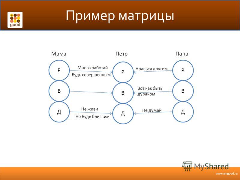 www.amgood.ru Пример матрицы В Р Д В Р Д В Р Д Много работай Нравься другим Вот как быть дураком Не живи Не думай МамаПапаПетр Не Будь близким Будь совершенным