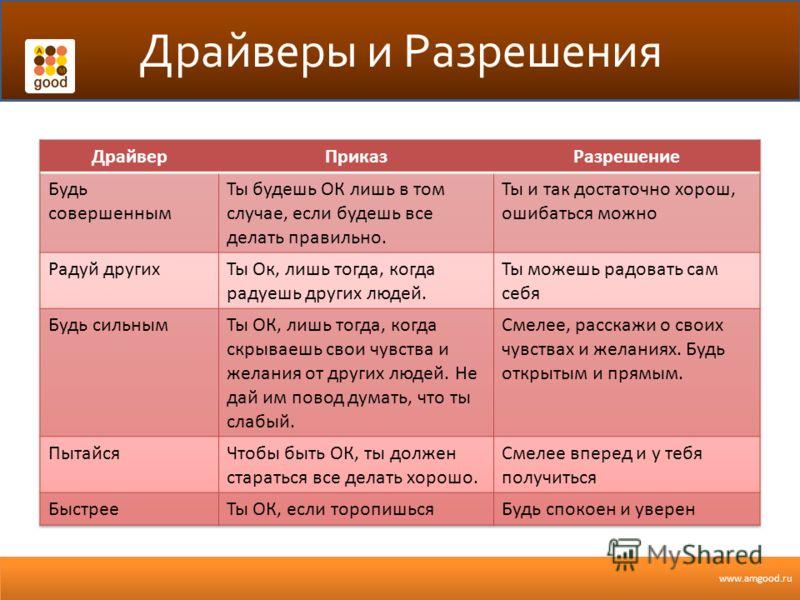 www.amgood.ru Драйверы и Разрешения