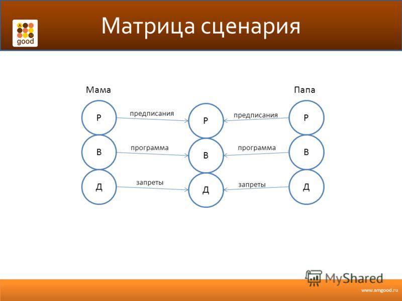 www.amgood.ru Матрица сценария В Р Д В Р Д В Р Д предписания программа запреты МамаПапа