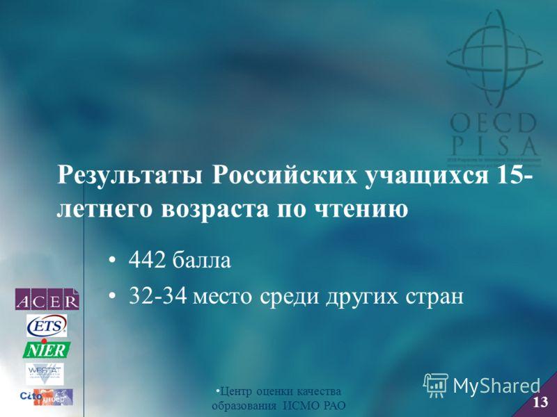 13 Центр оценки качества образования ИСМО РАО Результаты Российских учащихся 15- летнего возраста по чтению 442 балла 32-34 место среди других стран