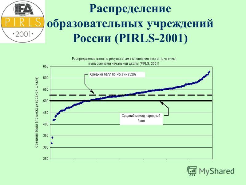 Распределение образовательных учреждений России (PIRLS-2001)