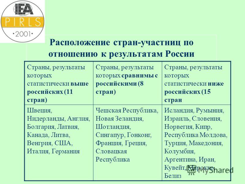 Расположение стран-участниц по отношению к результатам России Страны, результаты которых статистически выше российских (11 стран) Страны, результаты которых сравнимы с российскими (8 стран) Страны, результаты которых статистически ниже российских (15