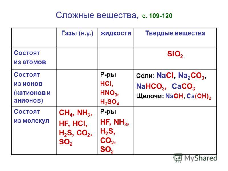 Сложные вещества, с. 109-120 Газы (н.у.)жидкостиТвердые вещества Состоят из атомов SiO 2 Состоят из ионов (катионов и анионов) Р-ры HCl, HNO 3, H 2 SO 4 Соли: NaCl, Na 2 CO 3, NaHCO 3, СаСО 3 Щелочи: NaOH, Са(ОН) 2 Состоят из молекул СН 4, NH 3, HF,