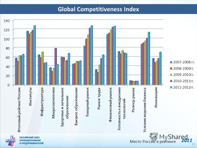 10 Global Competitiveness Index Место России в рейтинге