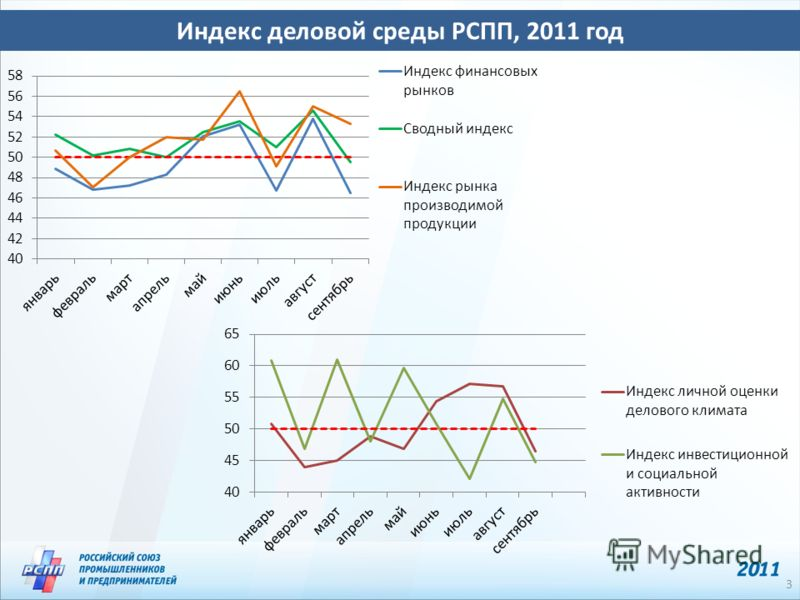 Индекс деловой среды РСПП, 2011 год 3