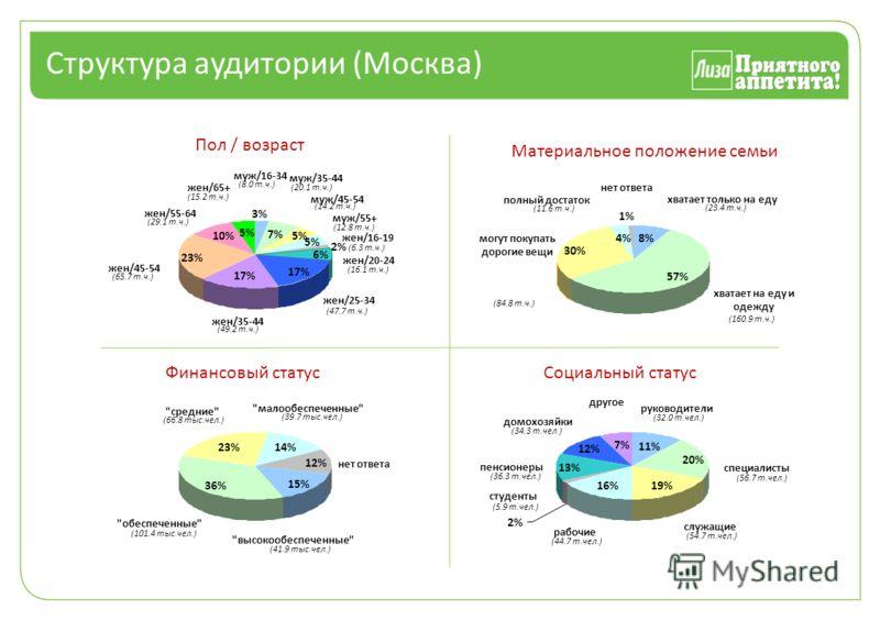 Структура аудитории (Москва) 7% 5% 6% 17% 23% 10% 5% 2% 3% Пол / возраст муж/16-34 (8.0 т.ч.) муж/35-44 (20.1 т.ч.) муж/45-54 (14.2 т.ч.) муж/55+ (12.8 т.ч.) жен/16-19 (6.3 т.ч.) жен/20-24 (16.1 т.ч.) жен/25-34 (47.7 т.ч.) жен/35-44 (49.2 т.ч.) жен/4