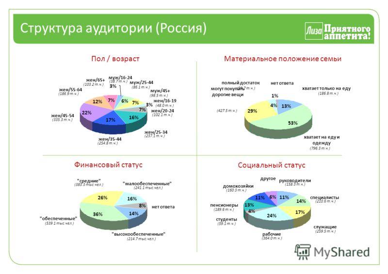 6% 7% 16% 17% 22% 12% 7% 3% Пол / возраст муж/16-24 (38.7 т.ч.) муж/25-44 (86.1 т.ч.) муж/45+ (98.5 т.ч.) жен/16-19 (48.0 т.ч.) жен/20-24 (102.1 т.ч.) жен/25-34 (237.1 т.ч.) жен/35-44 (254.8 т.ч.) жен/45-54 (335.3 т.ч.) жен/55-64 (186.9 т.ч.) жен/65+