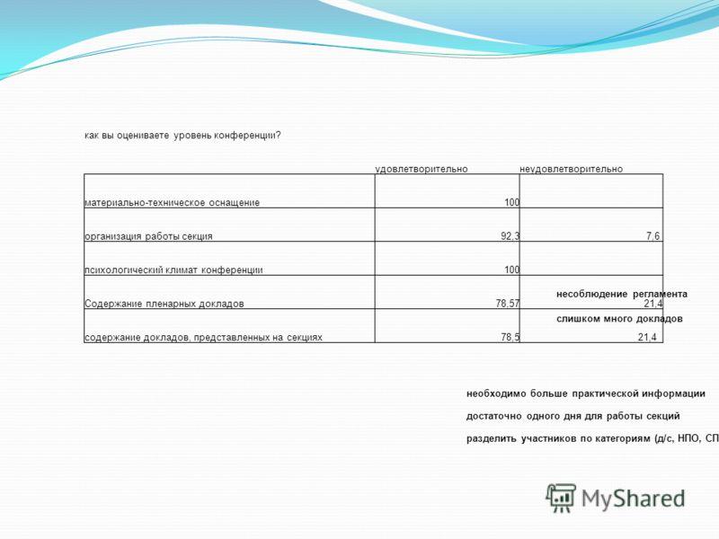 как вы оцениваете уровень конференции? удовлетворительнонеудовлетворительно материально-техническое оснащение100 организация работы секция92,3 7,6 психологический климат конференции100 Содержание пленарных докладов78,5721,4 содержание докладов, предс