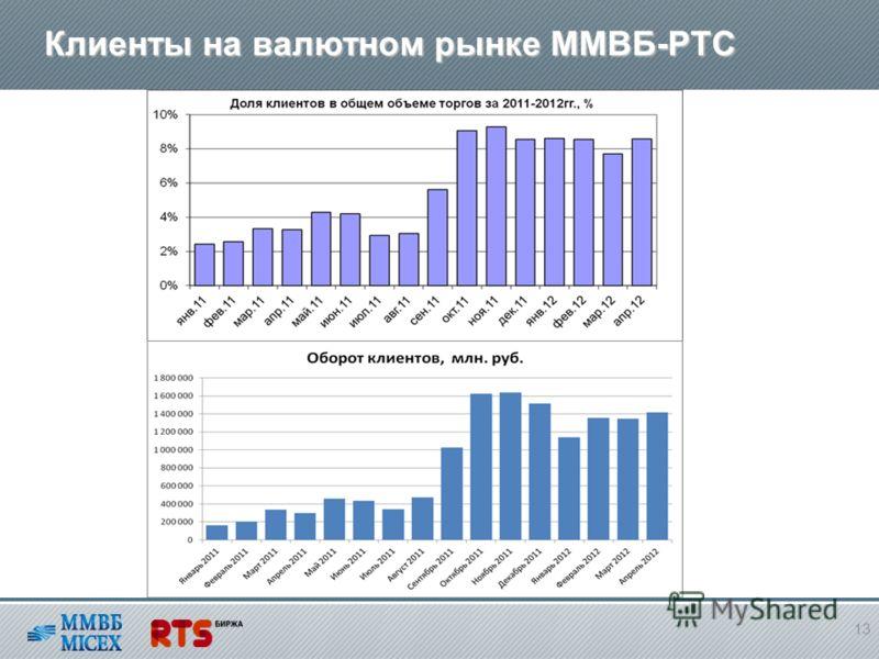 Клиенты на валютном рынке ММВБ-РТС 13