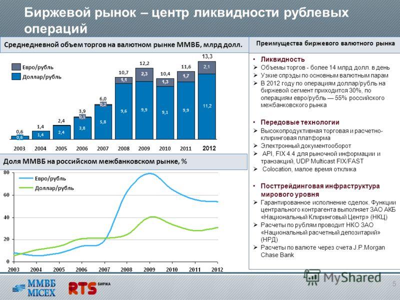 Среднедневной объем торгов на валютном рынке ММВБ, млрд долл. Доля ММВБ на российском межбанковском рынке, % Преимущества биржевого валютного рынка Ликвидность Объемы торгов - более 14 млрд долл. в день Узкие спрэды по основным валютным парам В 2012