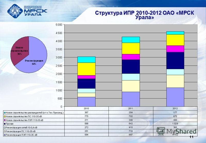 Структура ИПР 2010-2012 ОАО «МРСК Урала» 11