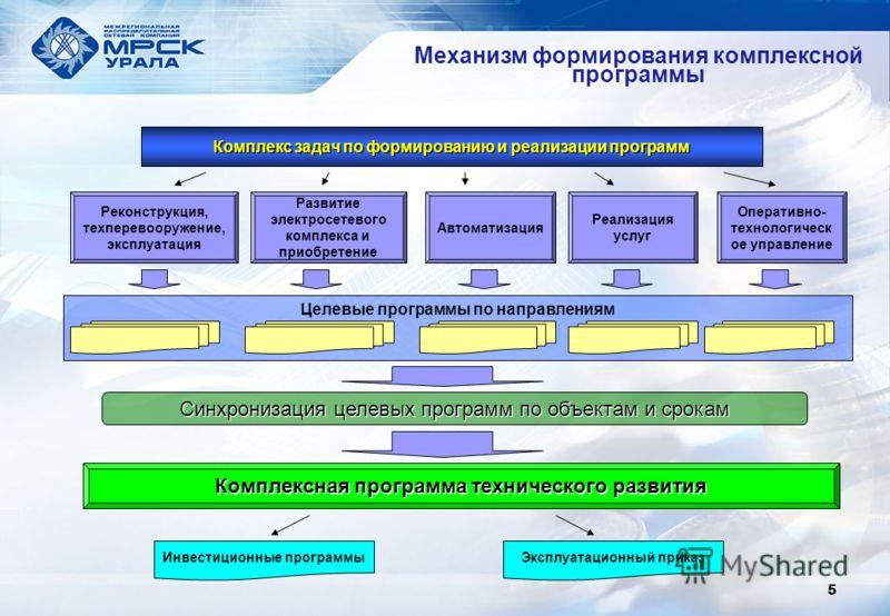 Механизм формирования комплексной программы 5 Комплекс задач по формированию и реализации программ Реконструкция, техперевооружение, эксплуатация Развитие электросетевого комплекса и приобретение Автоматизация Реализация услуг Оперативно- технологиче