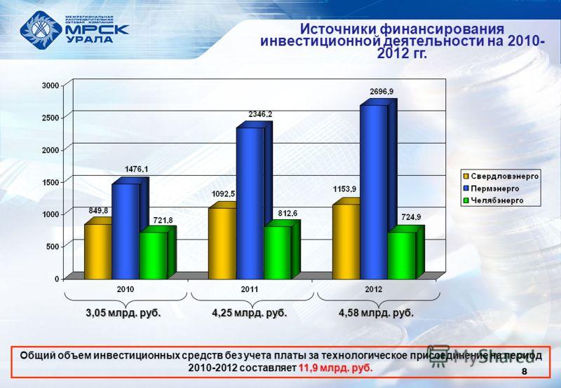 Источники финансирования инвестиционной деятельности на 2010- 2012 гг. 8 11,9 млрд. руб Общий объем инвестиционных средств без учета платы за технологическое присоединение на период 2010-2012 составляет 11,9 млрд. руб. 3,05 млрд. руб. 4,25 млрд. руб.