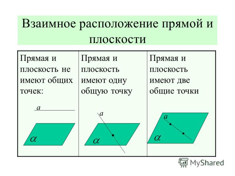 Взаимное расположение прямой и плоскости Прямая и плоскость не имеют общих точек: Прямая и плоскость имеют одну общую точку Прямая и плоскость имеют две общие точки а а а