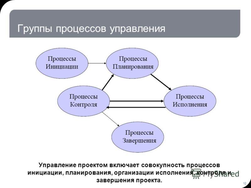 12 Группы процессов управления Управление проектом включает совокупность процессов инициации, планирования, организации исполнения, контроля и завершения проекта.