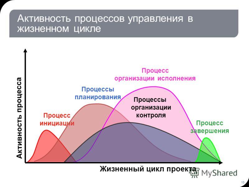 13 Активность процесса Процесс инициации Жизненный цикл проекта Процесс организации исполнения Процессы планирования Процессы организации контроля Процесс завершения Активность процессов управления в жизненном цикле