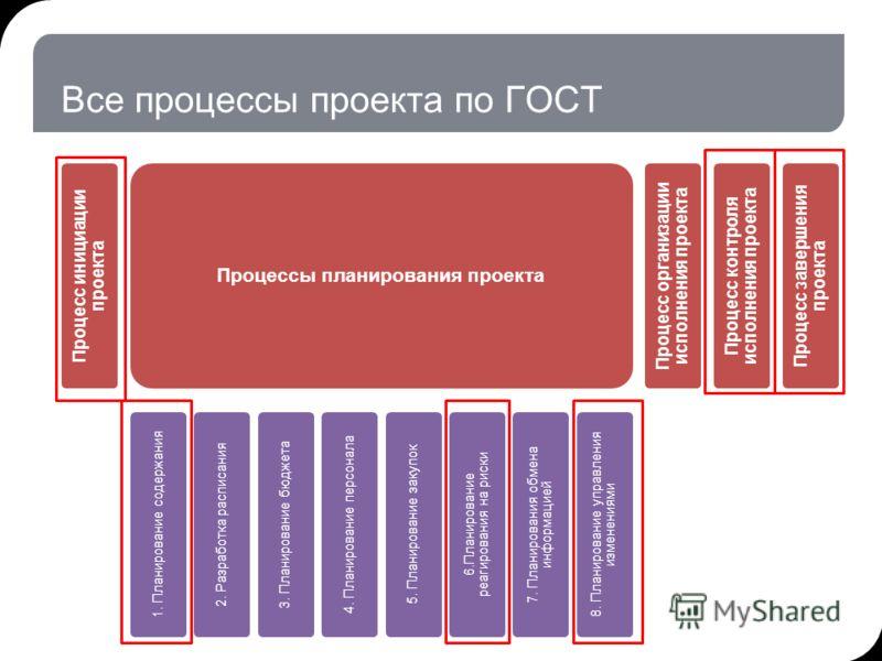 Все процессы проекта по ГОСТ Процесс инициации проекта Процессы планирования проекта 1. Планирование содержания 2. Разработка расписания 3. Планирование бюджета 4. Планирование персонала 5. Планирование закупок 6.Планирование реагирования на риски 7.